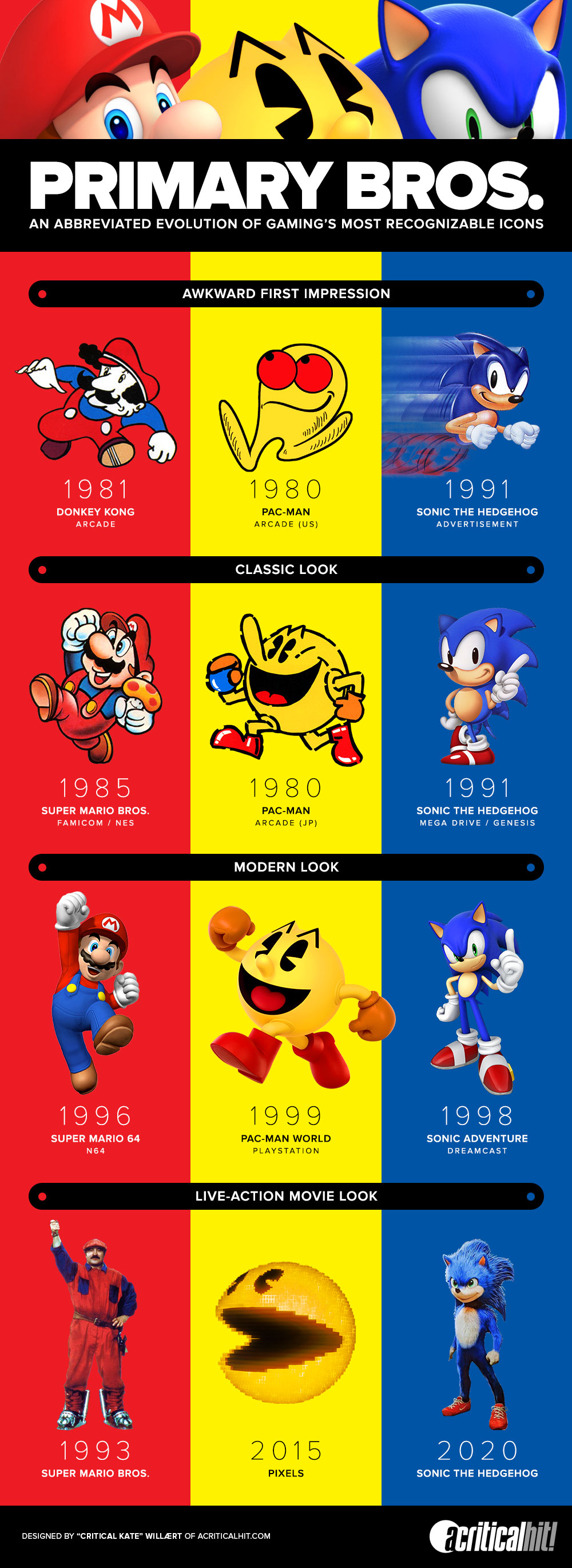 An infographic comparing the visual evolution of Super Mario, Pac-Man, and Sonic The Hedgehog.