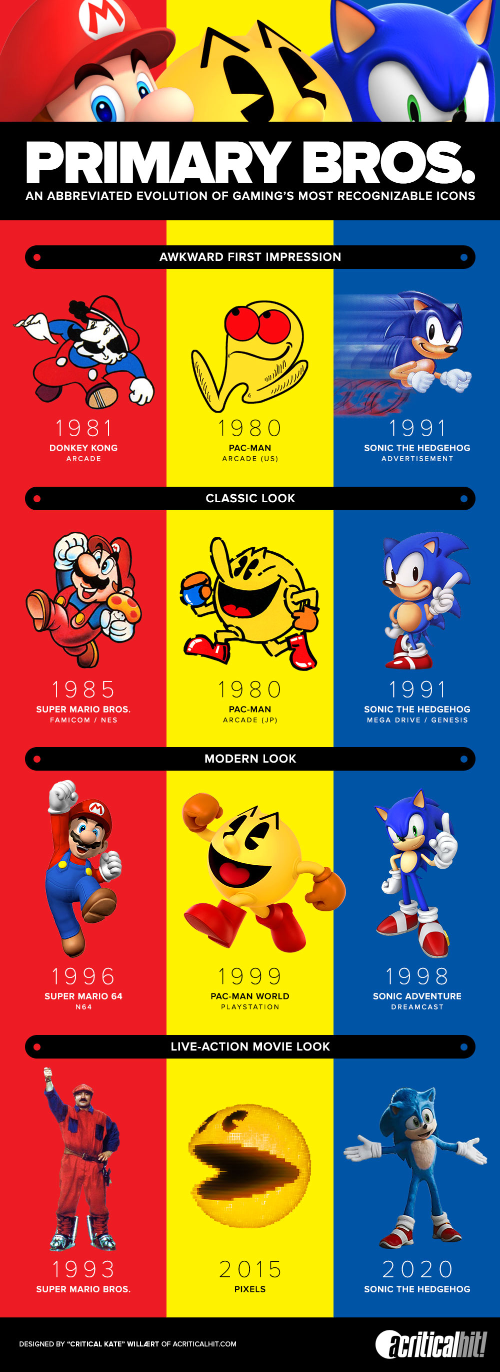 A visual comparison of different incarnations of Mario, Pac-Man, and Sonic.