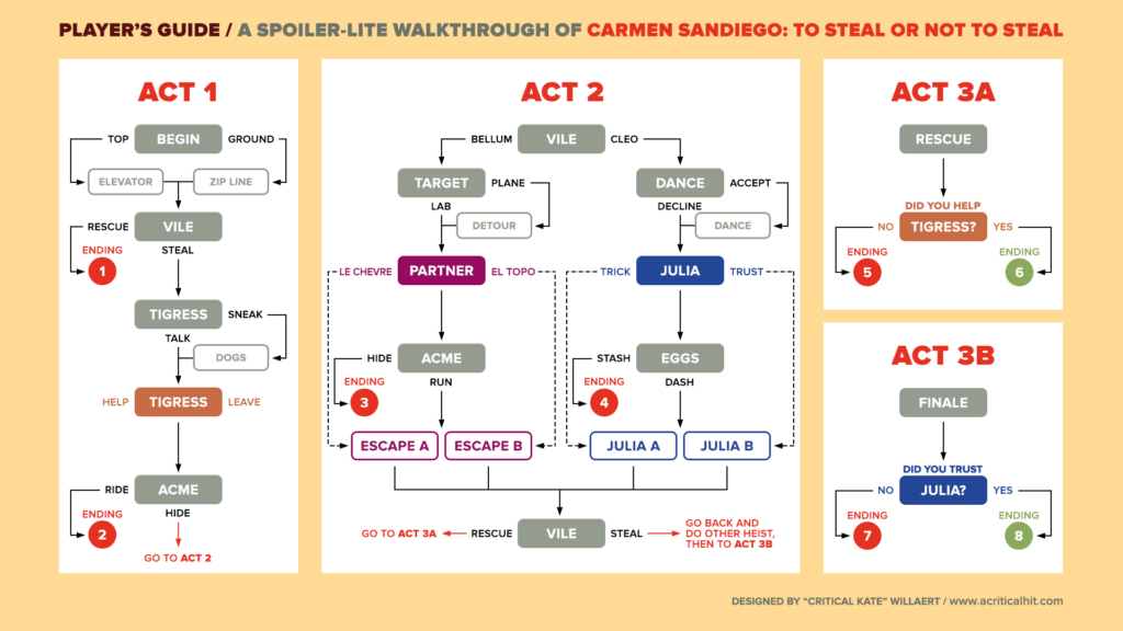 An infographic-style walkthrough mapping out the alternate choices in Netflix's Carmen Sandiego movie.