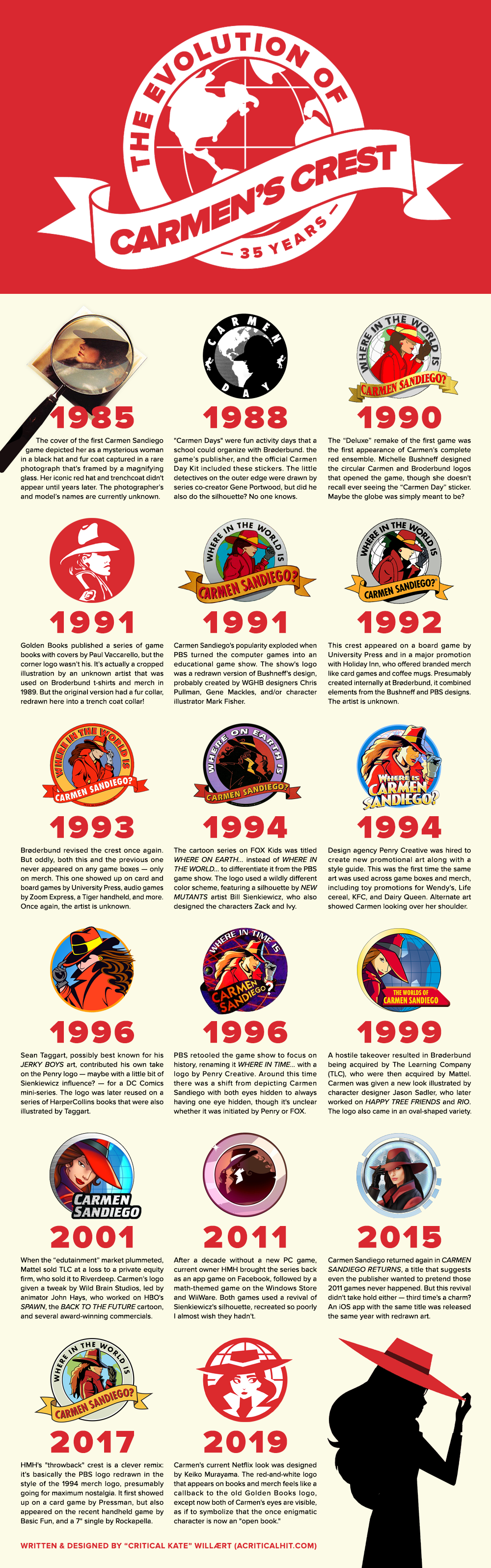 A visual evolution of Carmen Sandiego's logo from 1985 to today.