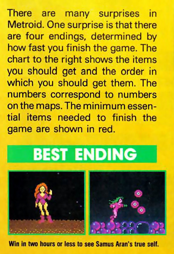 """A crop from a magazine that shows two screenshots of Samus without armor, underneath text that says: """"There are many surprises in Metroid. One surprise is that there are four endings, determined by how fast you finish the game. The chart to the right shows the items you should get and the order in which you should get them. The numbers correspond to the numbers on the maps. The minimum essential items needed to finish the game are shown in red."""" Underneath the screenshots is a caption: """"Win in two hours to see Samus Aran's true self."""""""